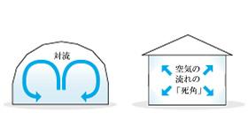 省資源・省エネルギー [エコロジーの家]のイメージ